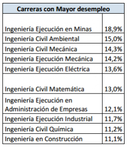 ingenierias con mayor desemplleo